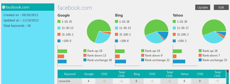 cara mengetahui ranking di serp google