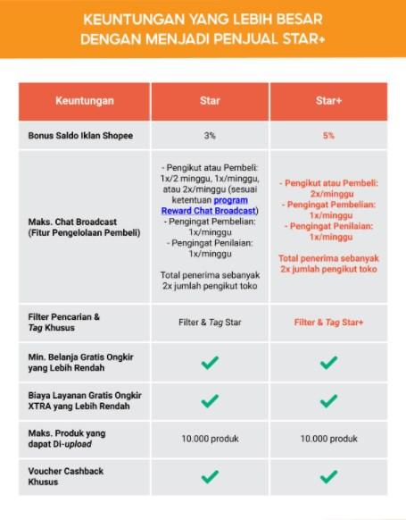 Keuntungan Star dan Star Plus
