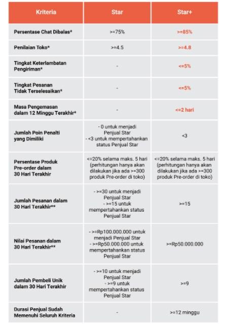 Perbedaan Antara Kreteria Penjual Star dan Star
